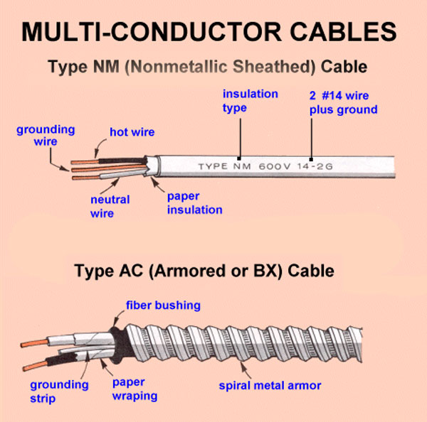 cable-types-l How Many Types Wiring on software types, painting types, fuel types, oil types, testing types, headlight types, voltage types, power cord types, three types, installation types, filter types, frame types, computer types, socket types, paint job types, motor types, camera mount types, busbar types, transformers types, trim types,